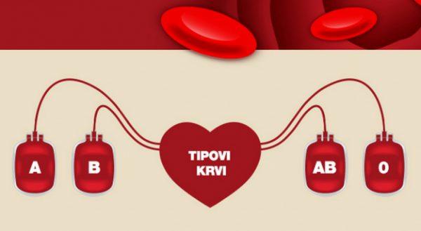 tipovi krvi krvne grupe