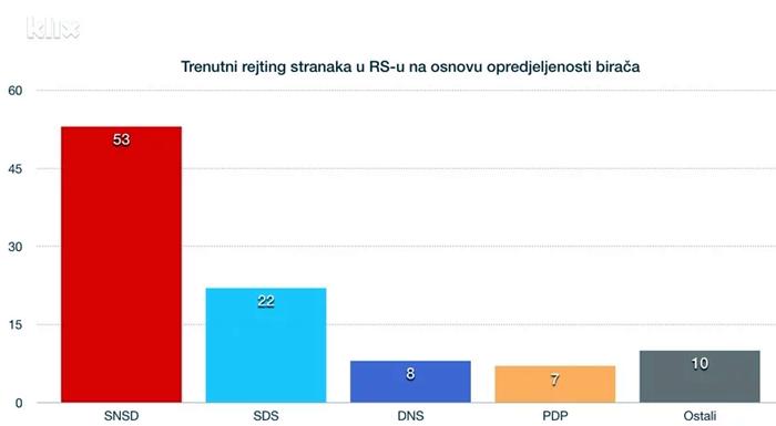 politicke partije rejting ipsos
